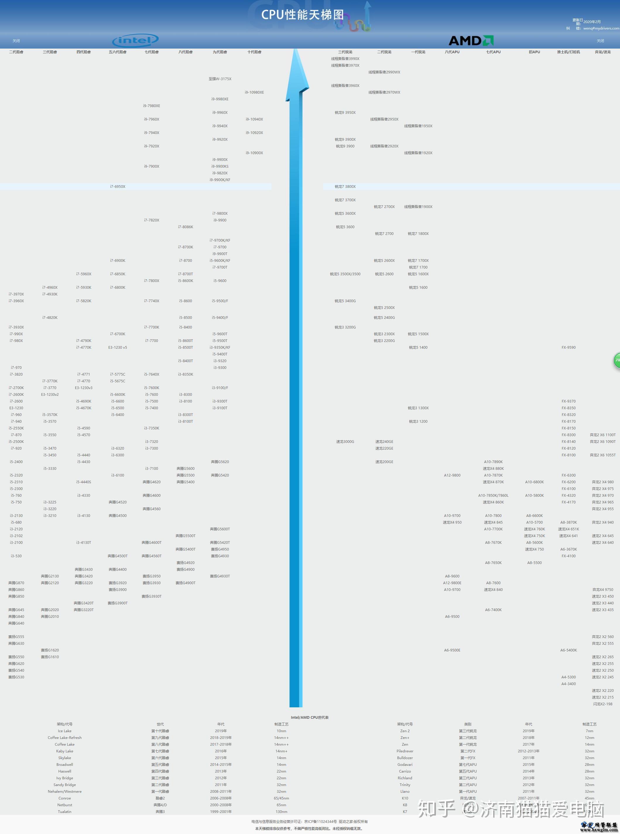 2020年4月最全的CPU和显卡天梯图合集,网吧配机看看