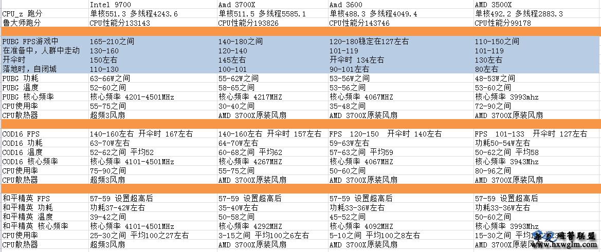 【第四期AMD专栏-2】网吧配置评测:CPU AMD3600 3700X 3500X 和Intel I7-9700 评测