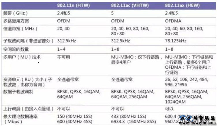 疑难解答:WiFi6特点剖析