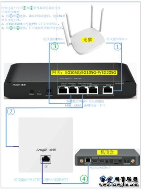 EG105G、EG105G-P、EG205G、EG105GW、EG210G-P网关IPTV应用场景---易网络锐捷