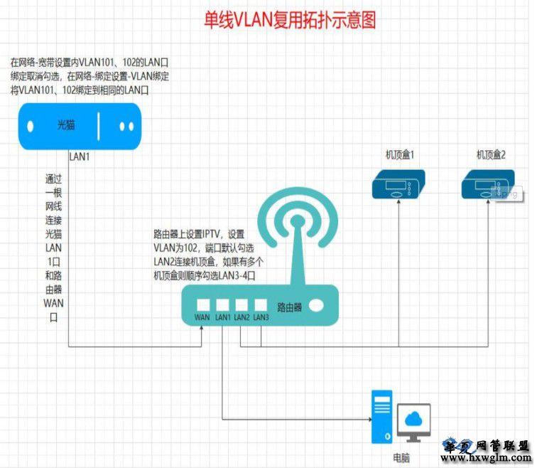 移动宽带上网+IPTV单线复用VLAN解决方案(内部资料)