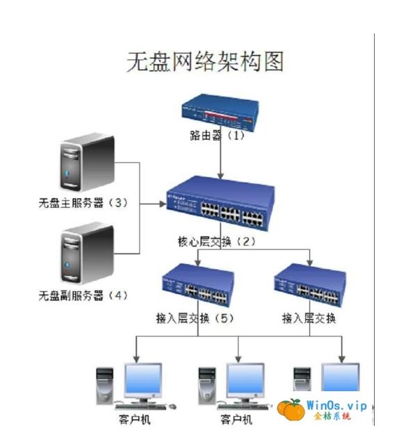 无盘启动各种DHCP集合,卡DHCP等