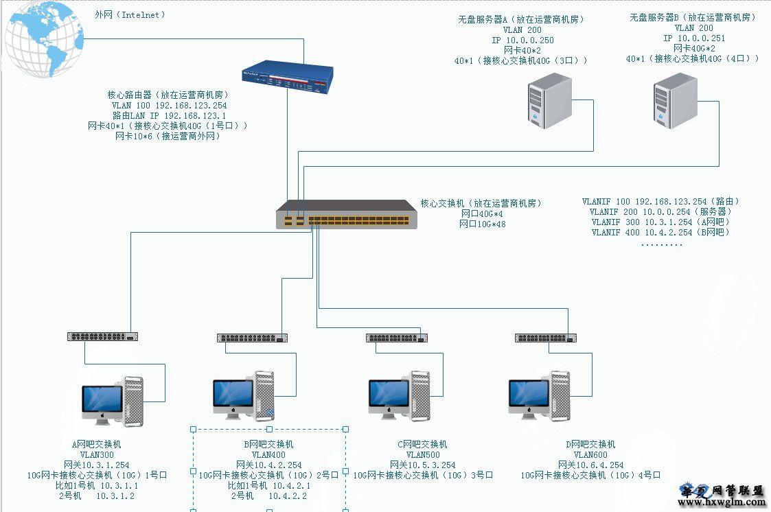 网吧全套视屏教程,从0基础到有盘无盘制作!整个网吧的开业到正常营业!